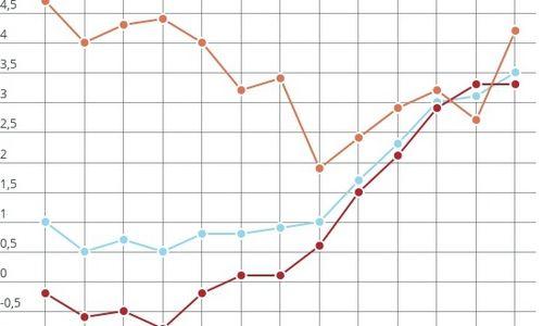 Infliacija kyla9 mėn. iš eilės: balandį pasiekė 3,5%