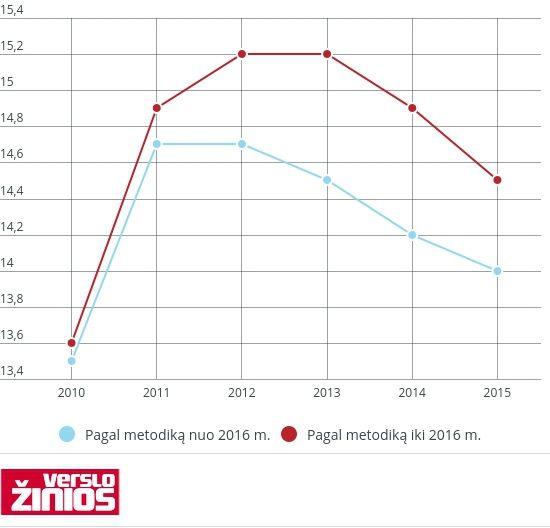 Kaip Statistikos departamentas skaičiuoja alkoholio suvartojimą Lietuvoje
