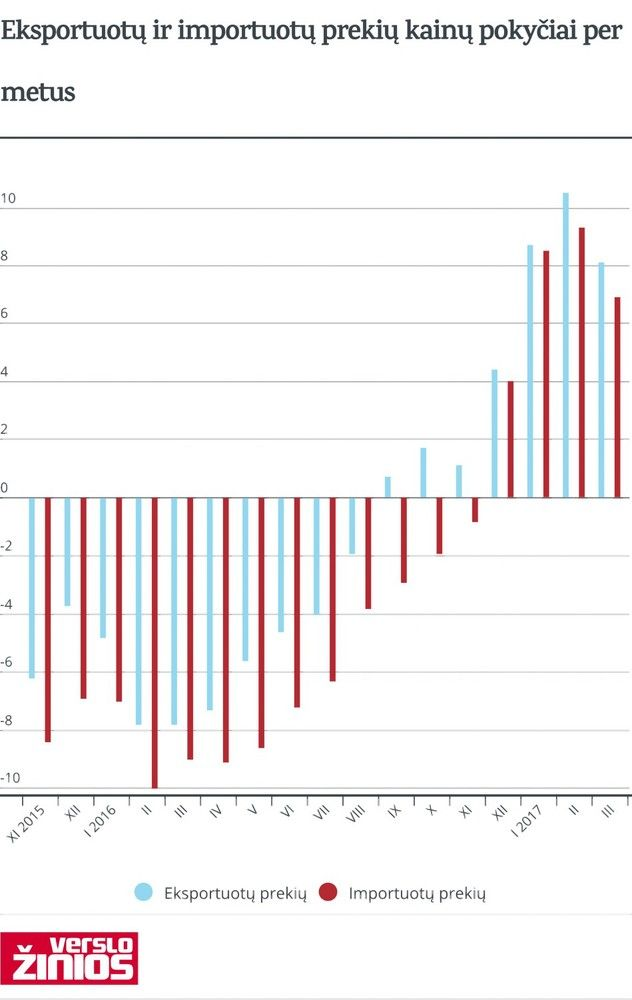 Eksportuojamos prekės brango labiau nei įvežtinės