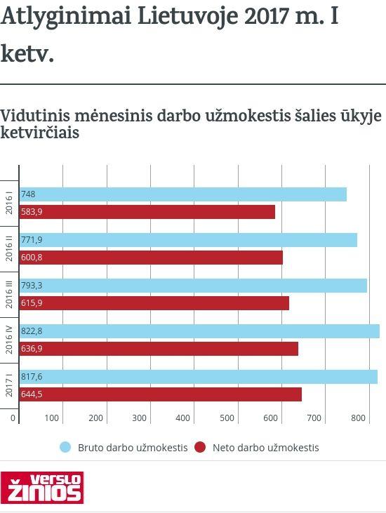"""Vidutinis atlyginimas """"į rankas"""" Lietuvoje pasiekė 644,5 Eur"""