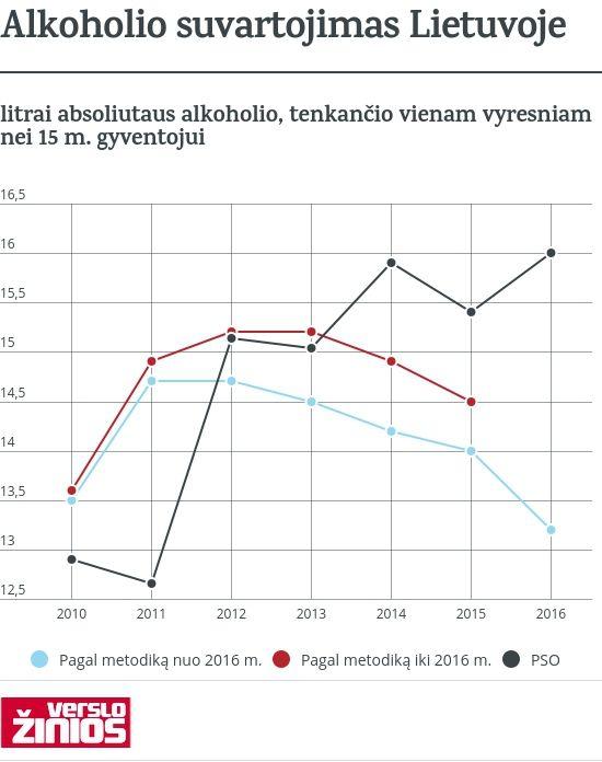Statistikos departamentas: alkoholio vartojimas 2016 m. mažėjo 5,7%