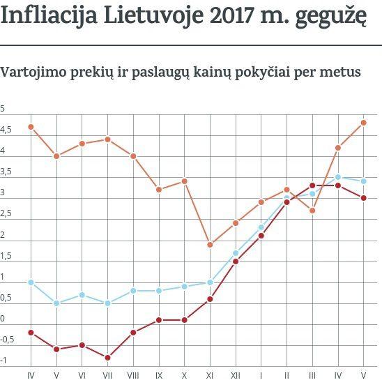 Infliacija gegužę mažėjo simboliškai