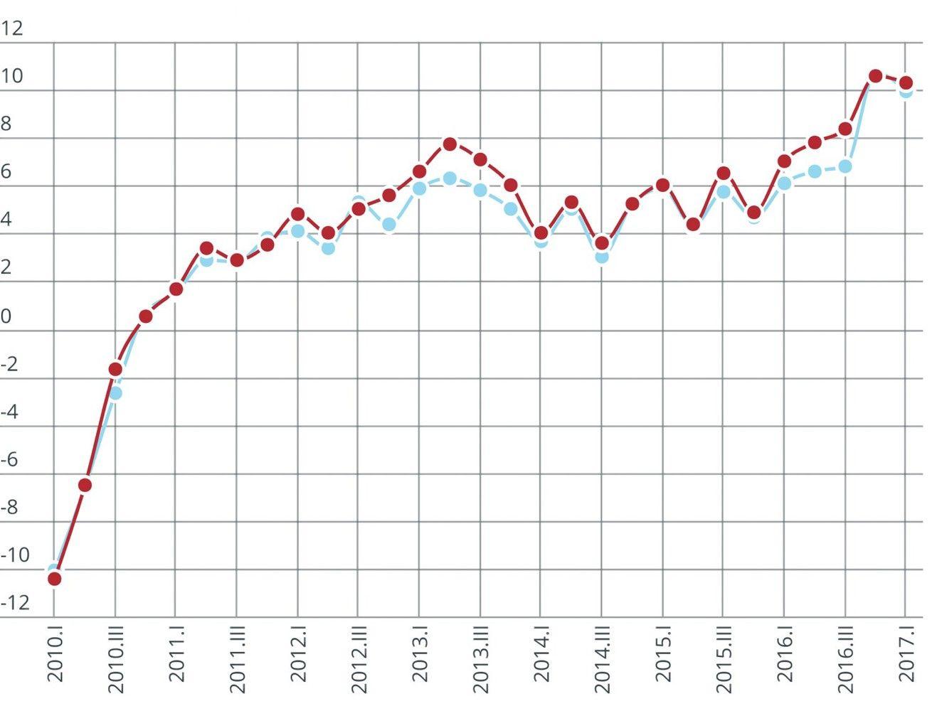Darbo sąnaudos augo lėčiau