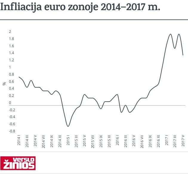 Kainų augimas Lietuvoje – bene sparčiausias ES