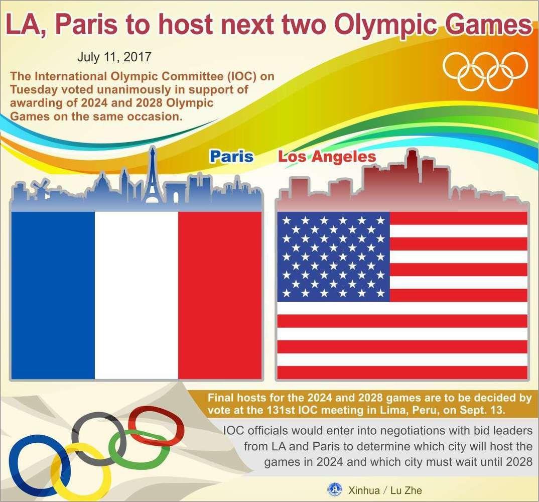 2024 m. olimpinės žaidynės įvyks Paryžiuje, 2028 m. – Los Andžele