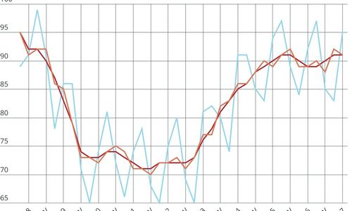 Apyvarta turgavietėse augo 2,6%