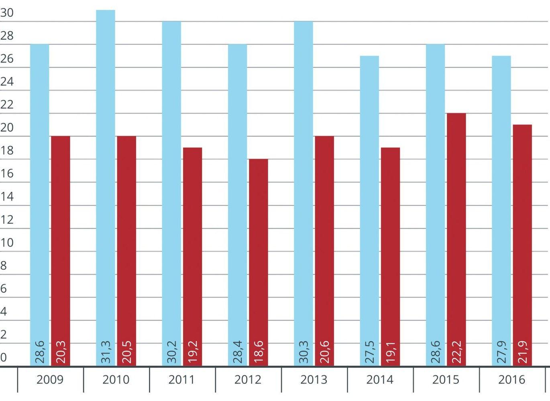 Skurde gyvenančiųjų dalis Lietuvoje mažėjo itin neženkliai