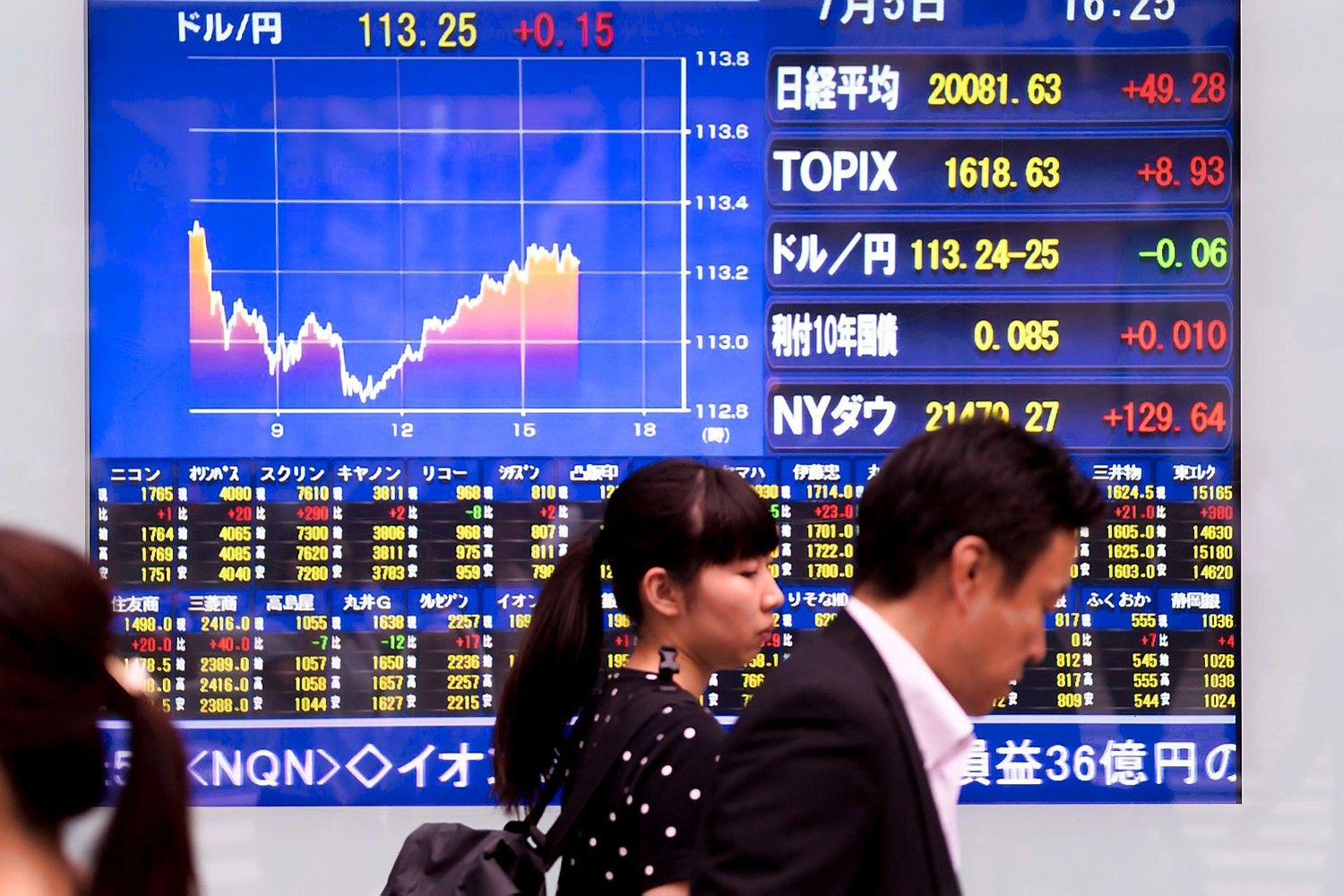 Yen Gains, Asia Stocks Stall on Trump Nafta Remark: Markets Wrap