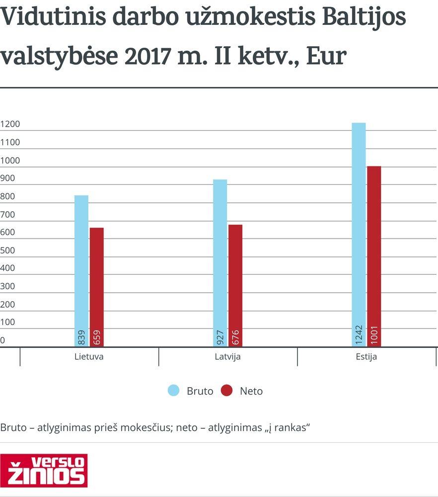 """Vidutinė mėnesio alga """"į rankas"""" Estijoje perkopė 1.000 Eur"""
