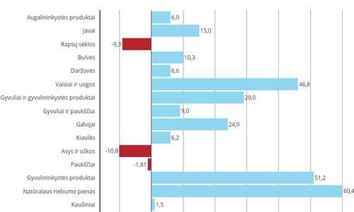 Pieno supirkimo kainos per metus pašoko 60%, obuolių – 81%