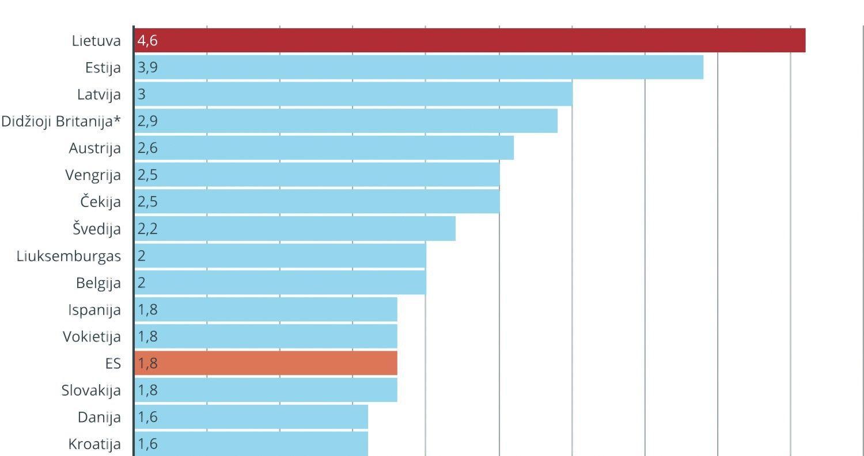 Lietuvos infliacija rugsėjį dar labiau atsiplėšė nuo kitų ES šalių