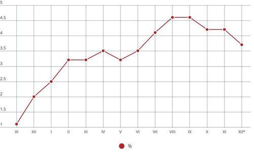 Prognozė: gruodį infliacija pagal SVKIbus sulėtėjusi