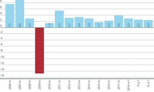 Lietuvos BVP 2017-aisiais peršoko prognozes