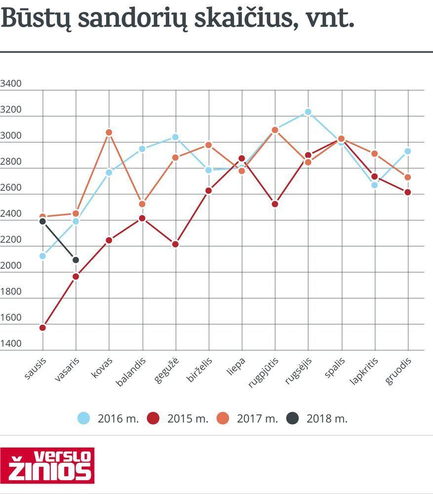 Vasario būstų rinka – vangiausia per pastaruosius kelerius metus