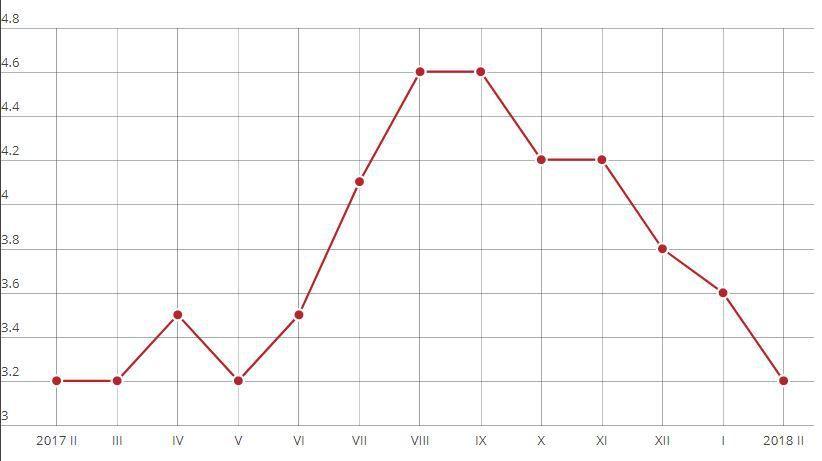 Metinė infliacija pagal SVKI mažėja trečią mėnesį iš eilės