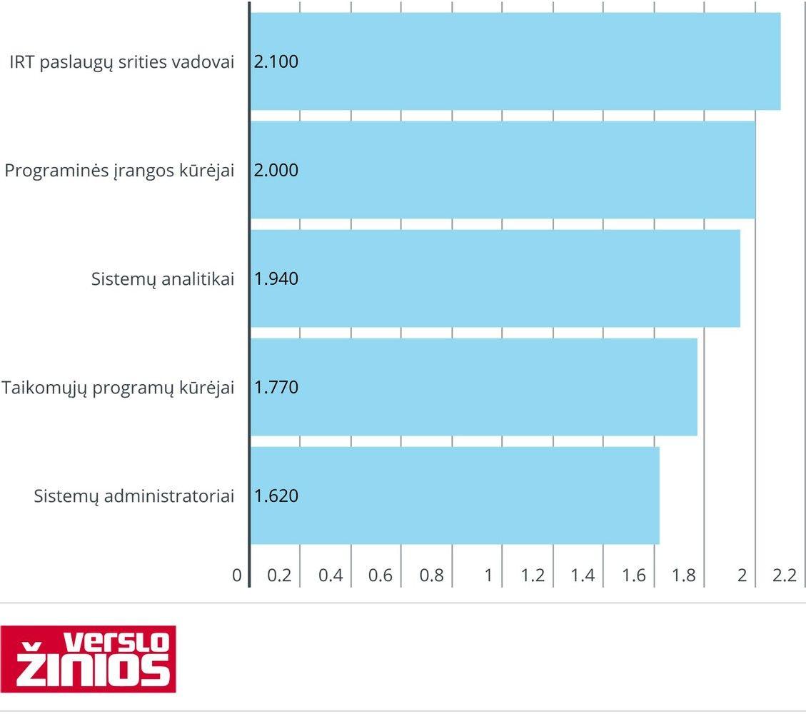 IRT specialistų algos Lietuvoje: kas ir kur uždirba daugiausiai