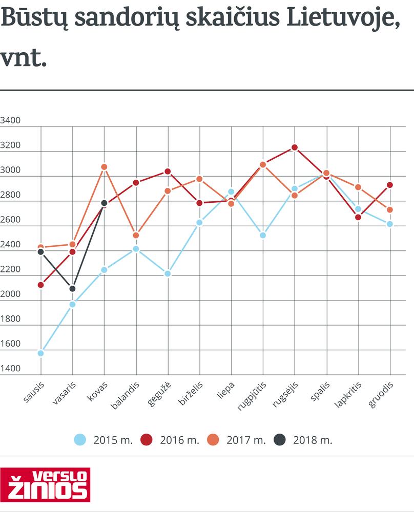 Pavasaris prasidėjo ir būstų rinkoje: Vilniuje – 46,8% augimas