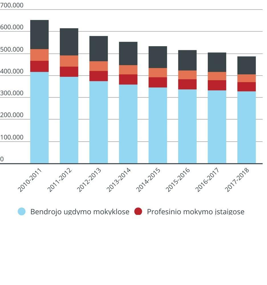 Lietuvos studentų ir mokinių kiekis per 7 metus krito 25%
