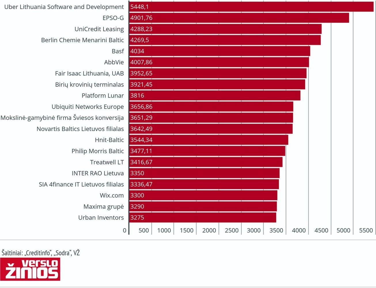 TOP 20įmonių didžiausiatlyginimai gegužę: vidurkiai ir medianos