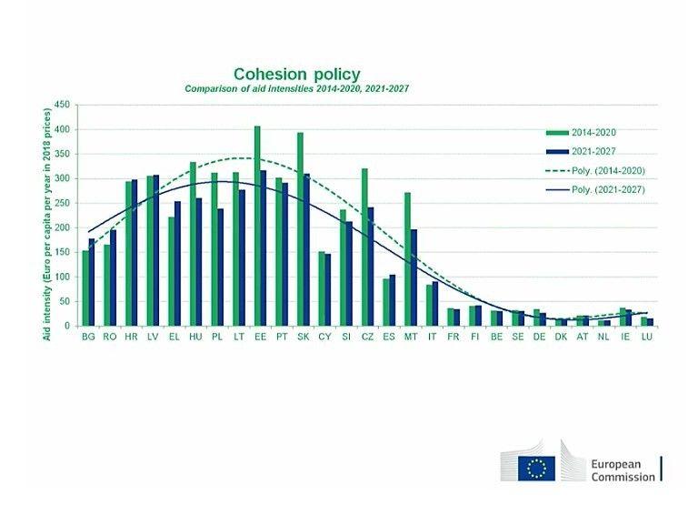 EK siūlymas: ES paramamažės iki 278 Eur gyventojui