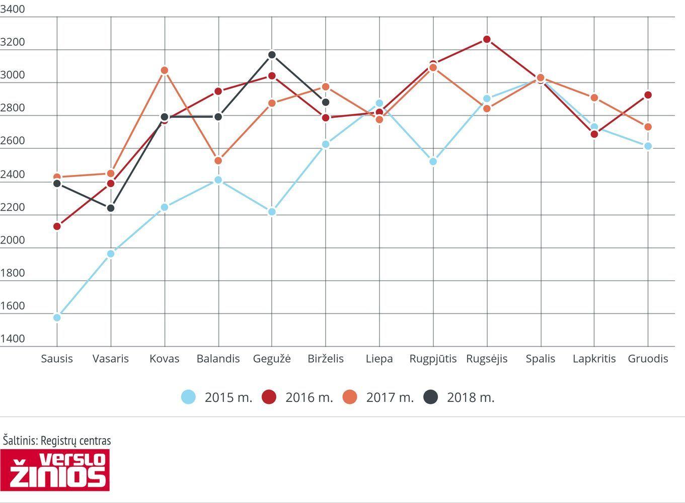 Birželį Vilniuje butų pardavimai augo 4,2%