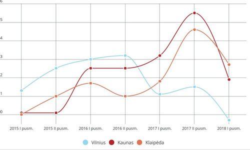 Naujos statybos butai Vilniuje pirmąjį pusmetį pigo 0,3%