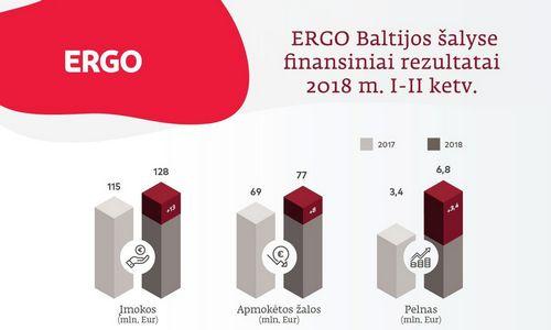 """""""Ergo"""" pelnas Baltijos šalyse padvigubėjo"""
