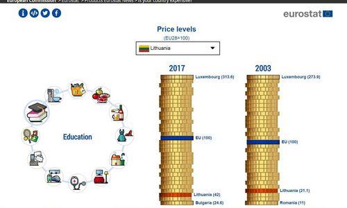"""""""Eurostat"""": Lietuvoje kainų lygis vienas žemiausių ES"""