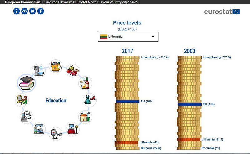 """Eurostat"" tinklalapio nuotrauka."