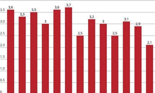 Statybos sąnaudos augo 2,1%