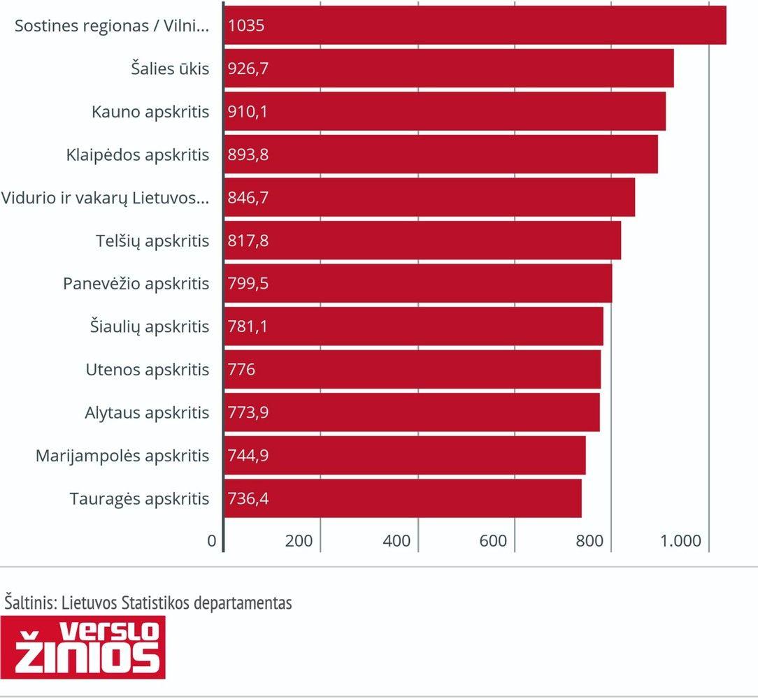 Algų skirtumas tarp Lietuvos regionų – iki 30%