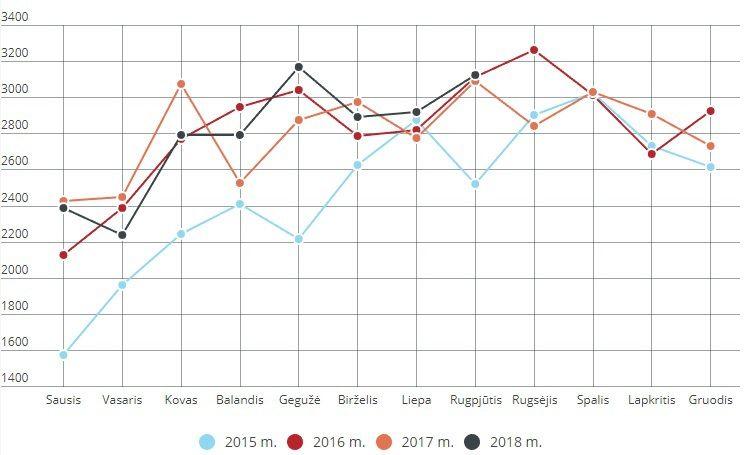 Rugpjūtį butų pardavimai Vilniuje augo 0,4%