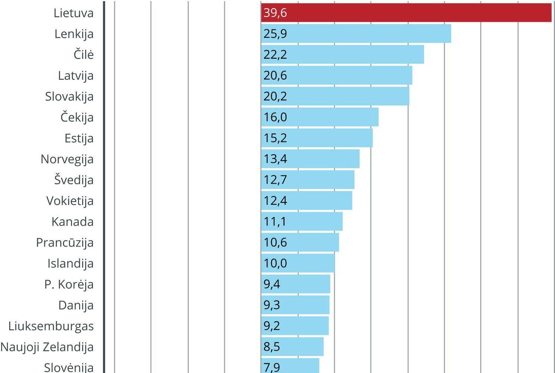 Algos Lietuvoje per 10 metų augo sparčiausiai iš visų EBPO šalių