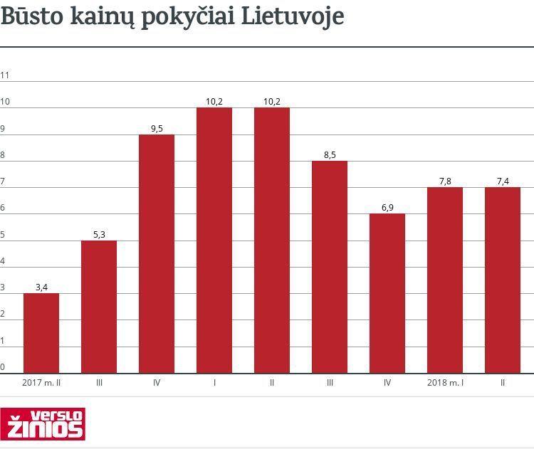 Būstas Lietuvoje antrąjį ketvirtį brango 7,4%