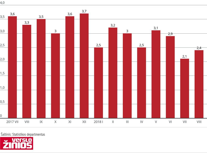 Statybos sąnaudų elementų kainos augo 2,4%