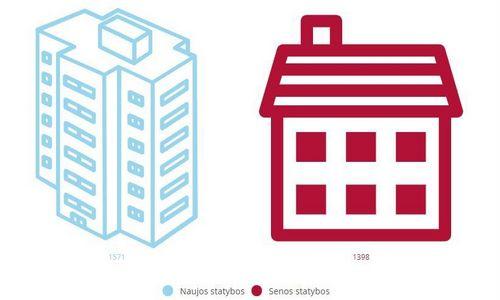 Būsto kaina Lietuvoje kilo 5,4%