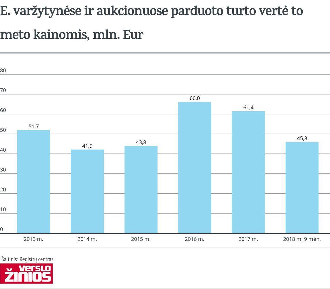 E. varžytynėse ir aukcionuose parduota turto už 45,8 mln. Eur