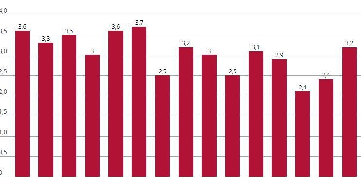 Rugsėjį statybos brango 3,2%