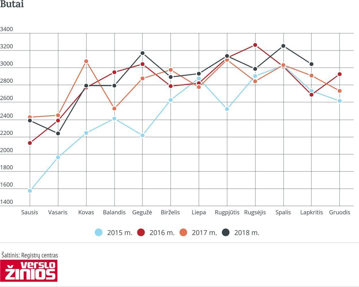 Lapkritį butų sandorių skaičius Vilniuje augo 22,9%