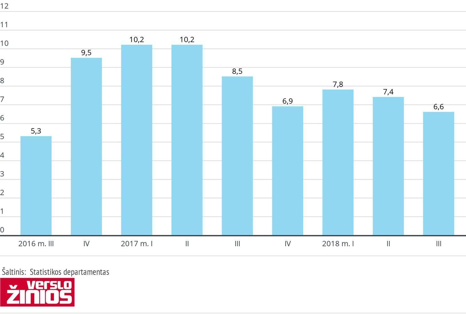 Naujos statybos būstai Lietuvoje brango 7,5%, Vilniuje – 3,2%