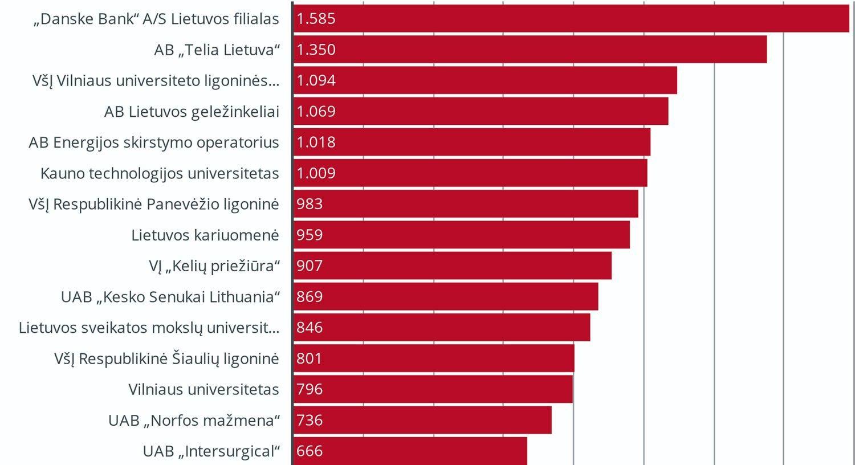 TOP20 didžiausių Lietuvos darbdavių atlyginimai lapkritį