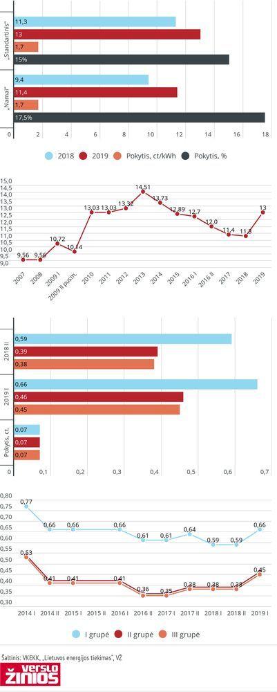 Infografika: energijos tarifai buitiniams vartotojams