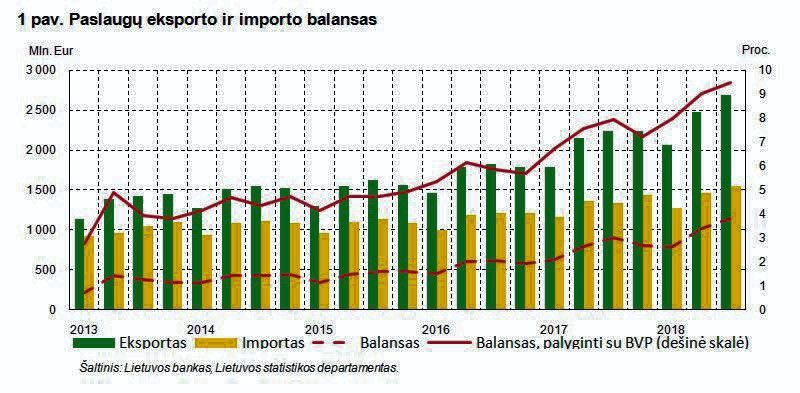 Daugiausiai paslaugų eksportavome į Vokietiją, importavome – iš Baltarusijos