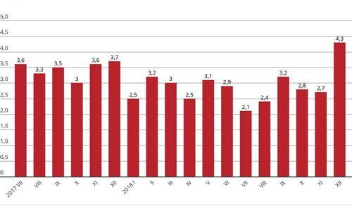 Statybos sąnaudos gruodį augo 4,3%