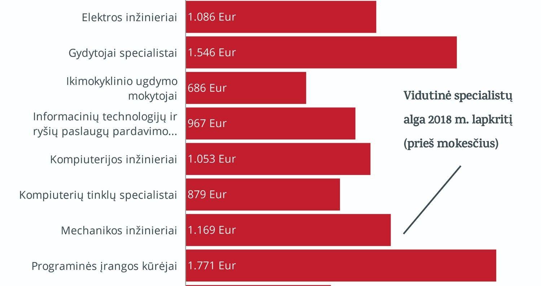 Kas šiemet lengviausiai gaus darbą Lietuvoje