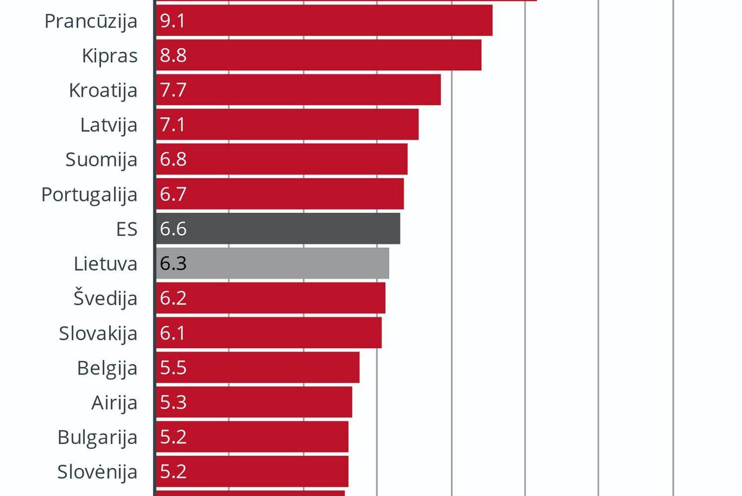 Nedarbo lygis ES – žemiausias nuo 2000-ųjų