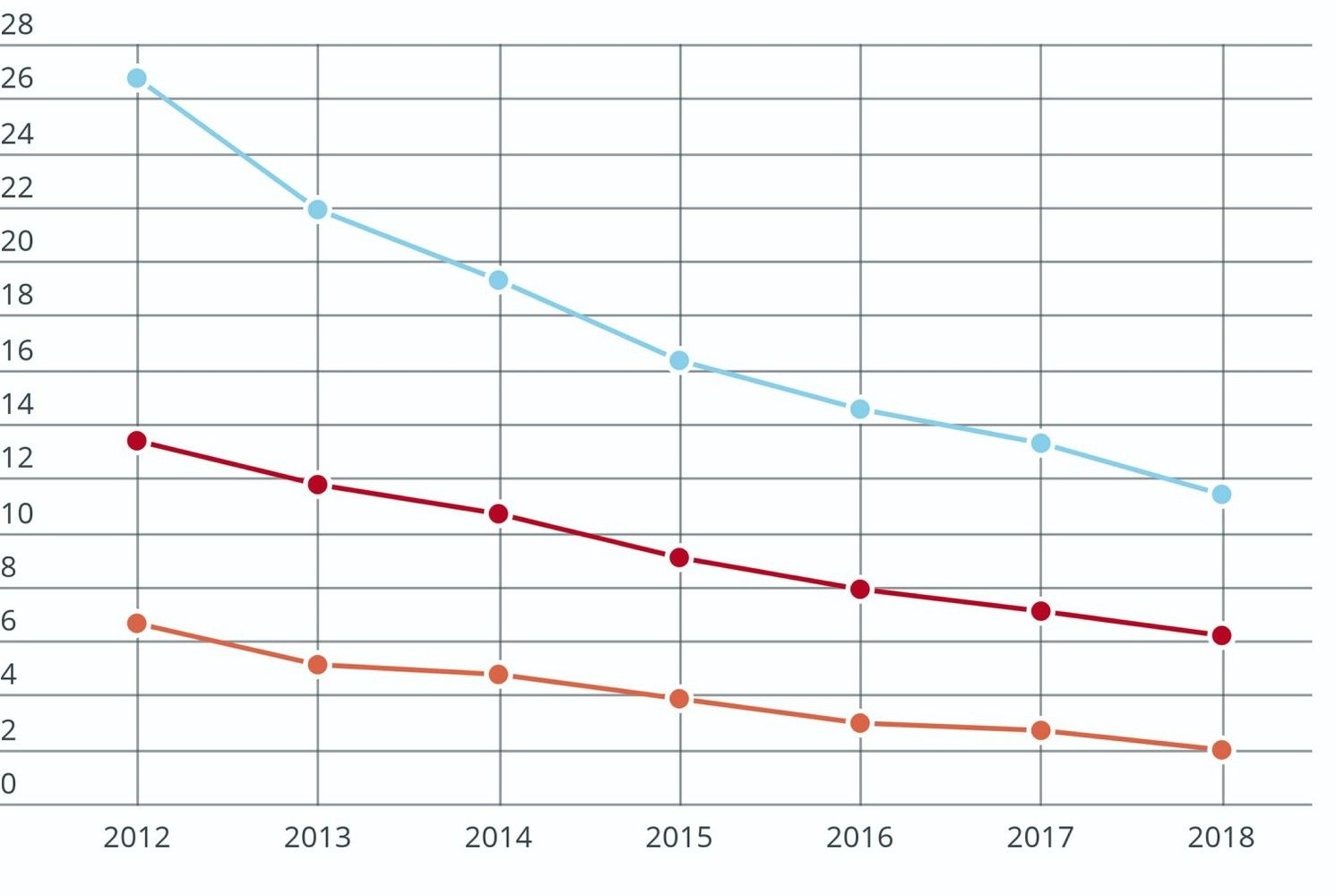 Nedarbo lygis pernai krito į 10 metų neregėtas žemumas