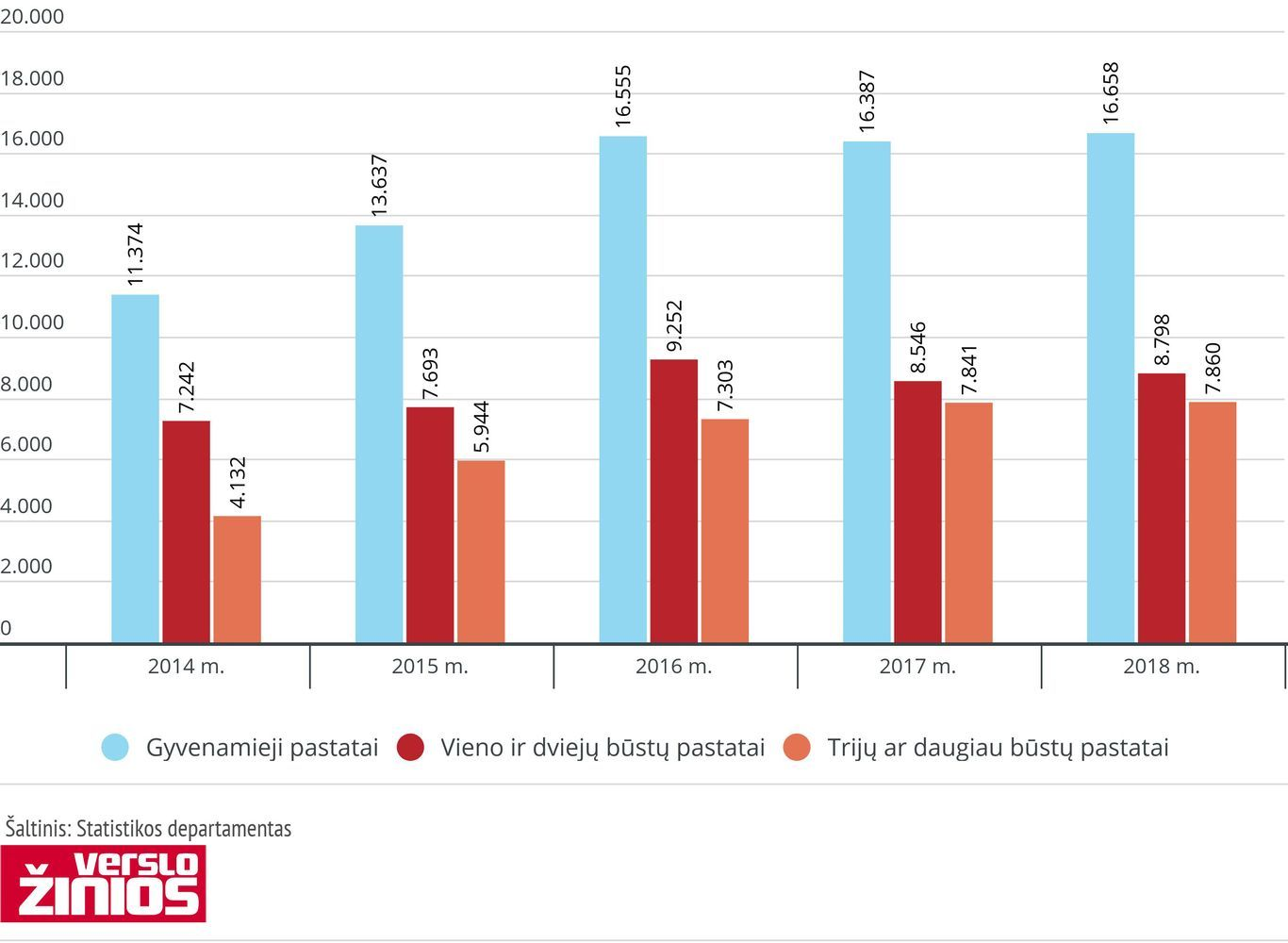 Pernai Lietuvoje baigta statyti 10,9% daugiau butų