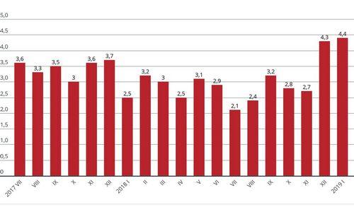 Statybos sąnaudų elementų kainos sausį didėjo 4,4%