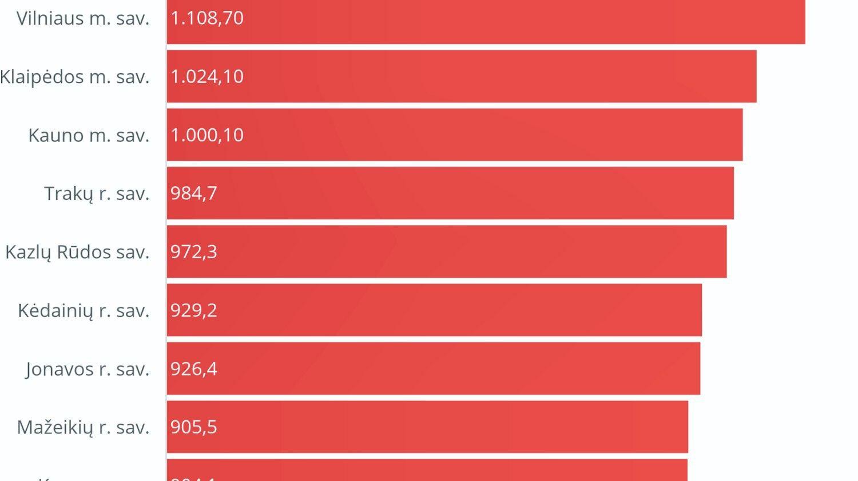 Vidutinės algos Lietuvos savivaldybėse – nuo 672 iki 1.108 Eur
